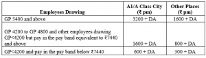 7th CPC Recommended Transport Allowance (TPTA)