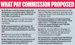 7th Pay Commission – Hike the Basic Minimum pay by 44% – Review the Salaries after every 5 years – Unions