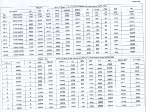 7th Pay Commission Gross Pay vs Net Pay : Grade wise comparison by NFIR