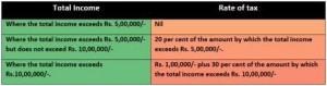 Rates of Income Tax as per Finance Act 2015