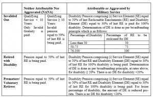 7th Pay Commission Recommendation Relating to Disability and War Injury Pension