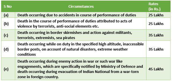 ex-gratia-lumpsum-for-deceased-defence-forces-personnel-personnel