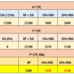 7th-CPC-HRA