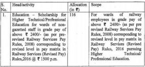 Railway Board Order: Amendment of Provisions relating to Railway Staff Benefit Fund