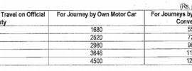 7th-CPC-Conveyance-Allowance-rates
