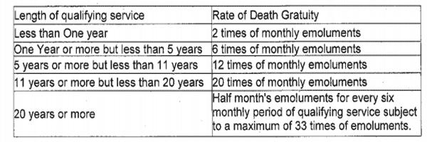 7th-CPC-Gratuity-Rates